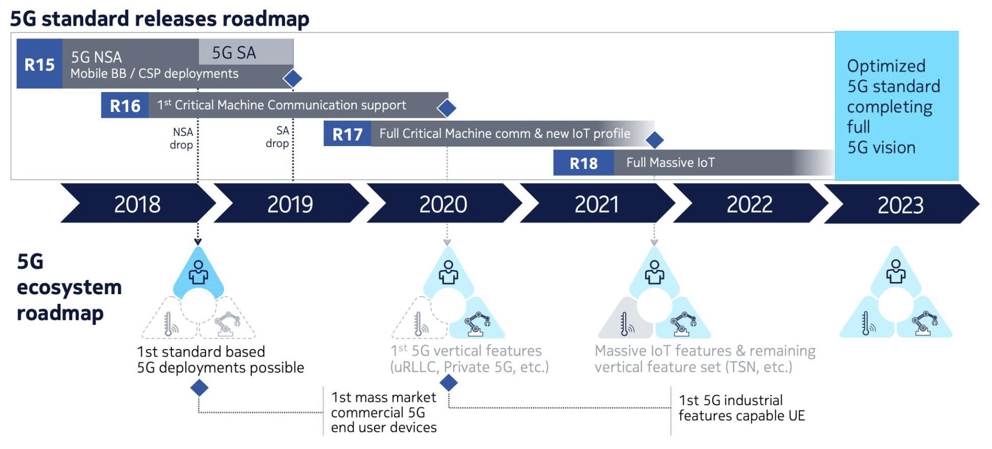 Figure 4. The 5G industry roadmap.