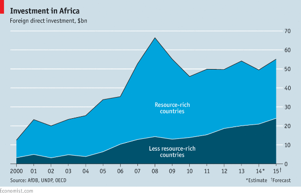 nvestment_in_Africa.png