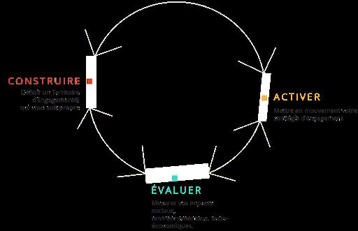 Cercle vertueux de l'engagement RSE HAATCH conseil en stratégie RSE et mesure d'impact responsabilité sociétale des entreprises Action Management