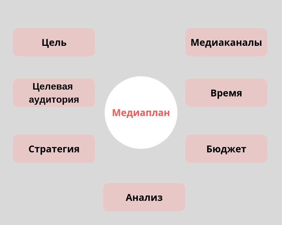Этапы медиапланирования