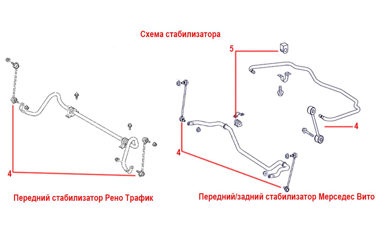 схема стабилизатора в рено трафик и мерседес вито
