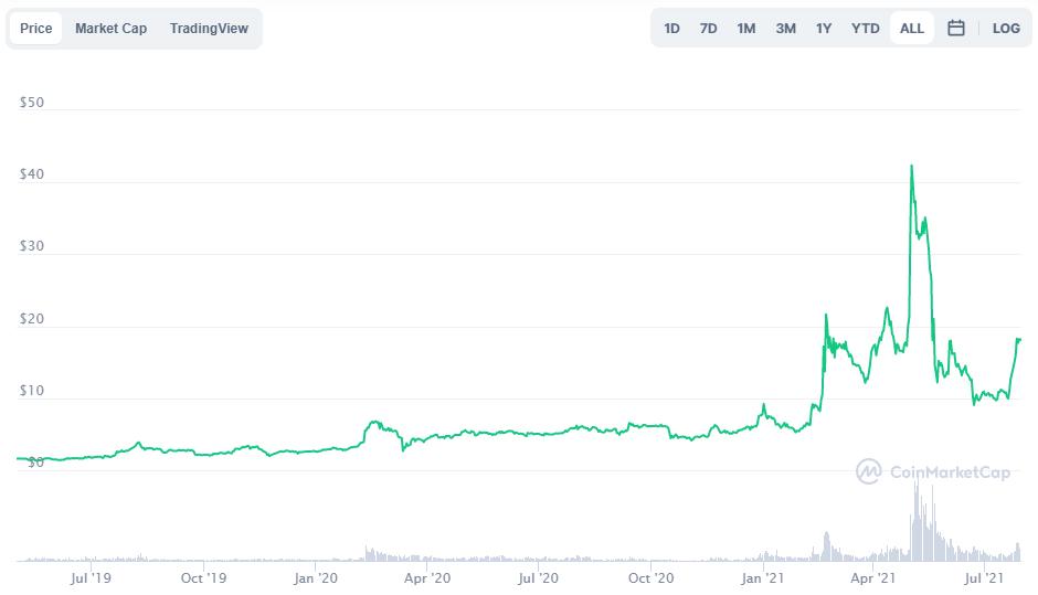 OKB - AMP - Top 5 cryptocurrencies