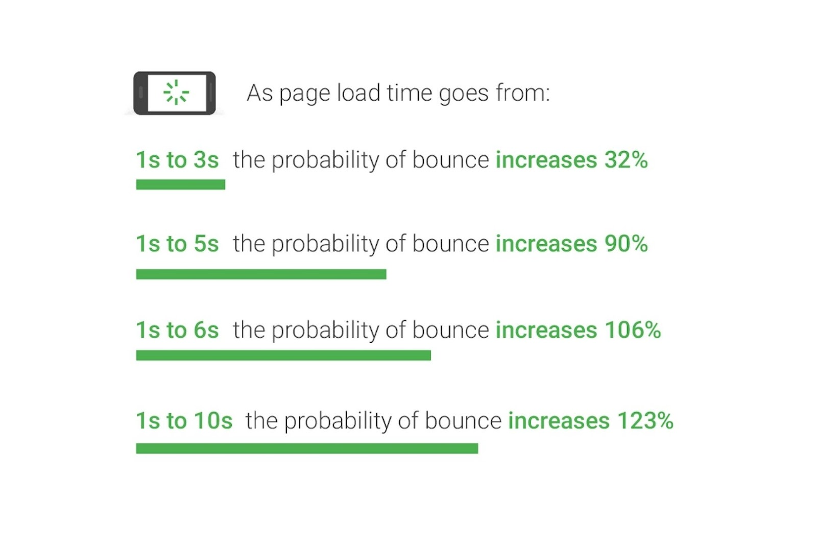 SEO boost to the web pages