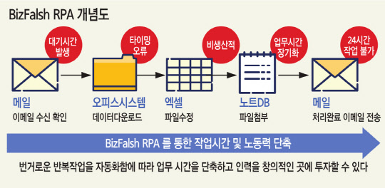Bizflash for RPA 개념도