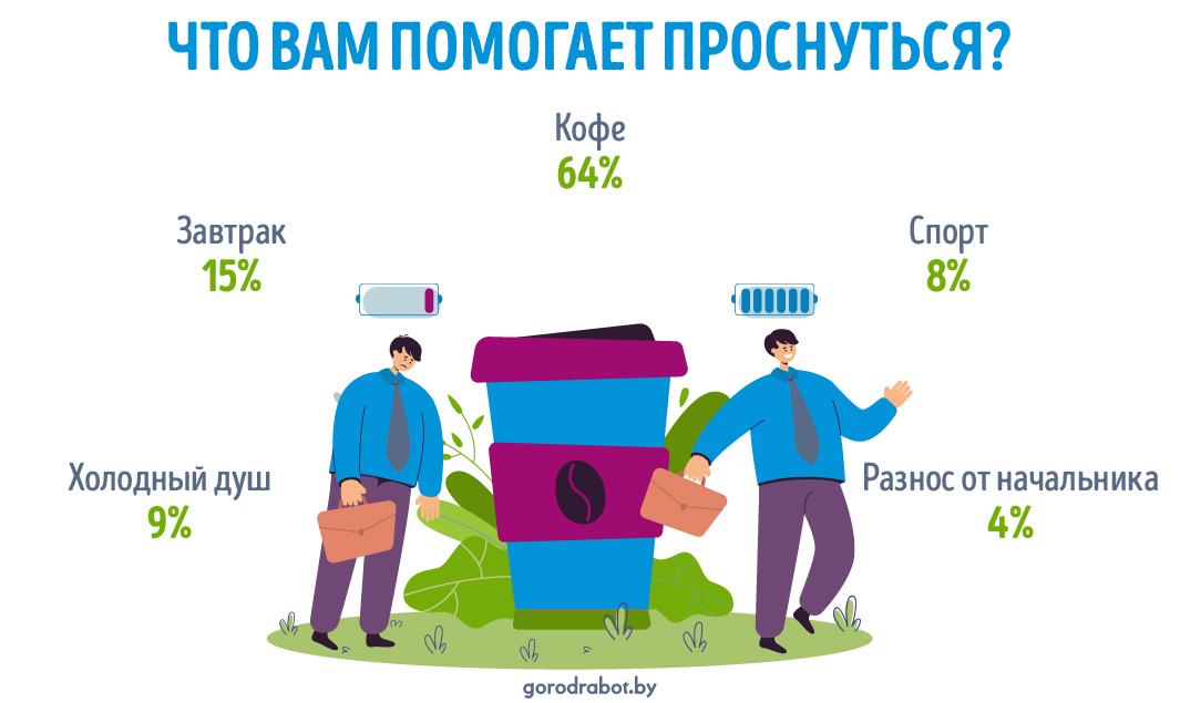 Без кофе никак ‒ что помогает белорусам проснуться