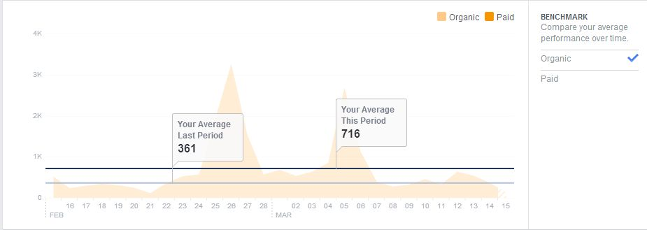 EA FB  Post Reach March 2015.JPG