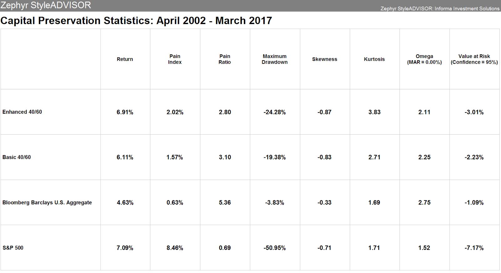 Figure 4 – Enhanced 40/60 and Basic 40/60 portfolios rebalanced annually