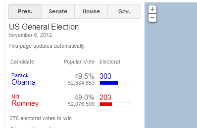 """Photo: How's that """"most popular votes"""" plan working out for you, Donald Trump?  https://www.google.com/elections/ed/us/results"""