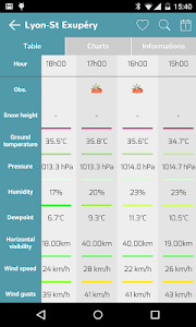 Infoclimat - live weather screenshot 3