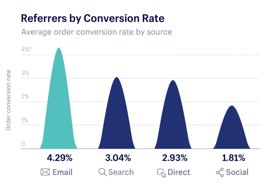 5 practical ways to increase the conversion rate of your e-commerce website  - Weglot blog
