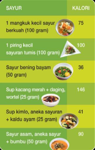 Pintar Atur Kalori dan Kalkulator Kalori