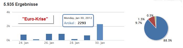 Photo: 30.01.2012: Ein Auf und Ab der Berichterstattung zur Euro-Krise. Heute erreicht sie wieder ein Hoch, mit knapp 3.000 Artikeln, zum heutigen EU-Gipfel in Brüssel.