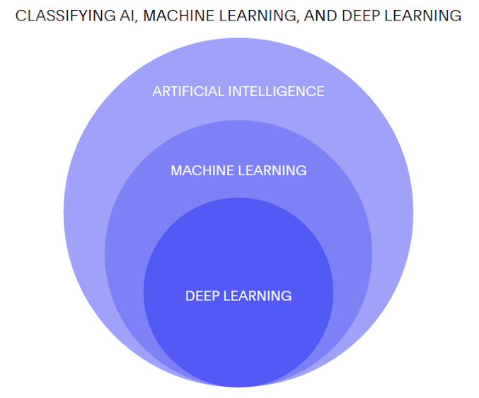 Classifying AI, Machine Learning and Deep Learning