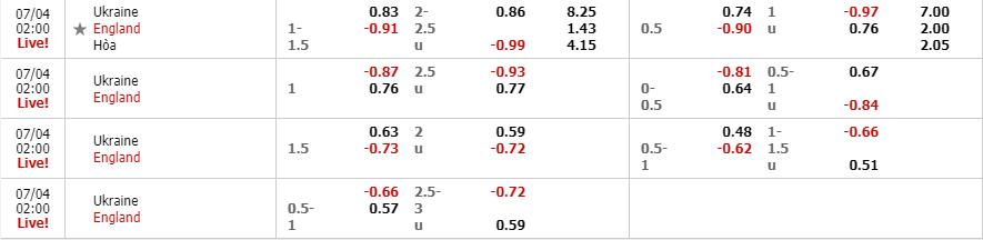 Tỷ lệ kèo Ukraine vs Anh theo nhà cái W88