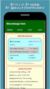 Mettur and Bhavanisagar Dam - náhled