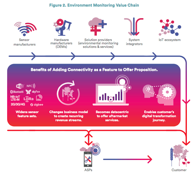 Environment Monitoring Value Chain