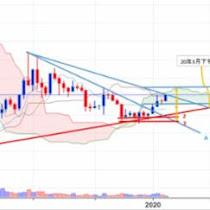 1月29日のビットコイン価格テクニカル分析【フィスコ・ビットコインニュース】