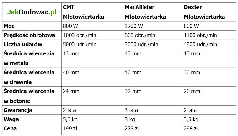Porównanie parametrów tanich młotowiertarek