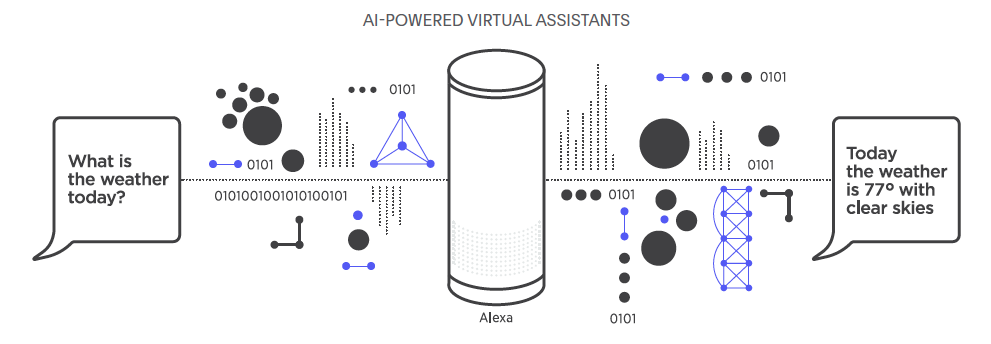 AI-Powered Virtual Assistants