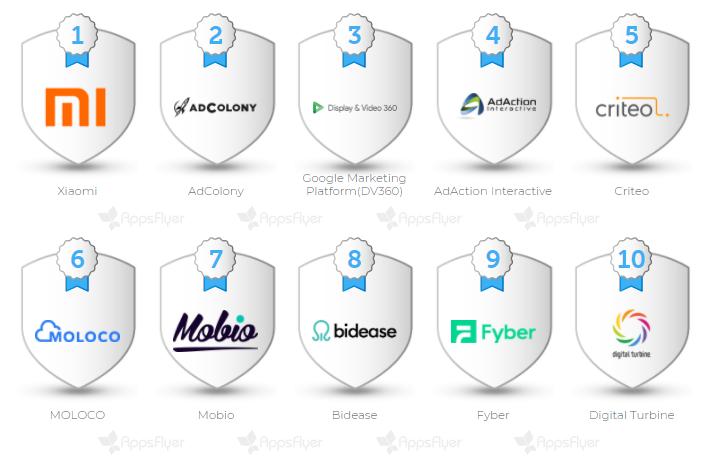 Индекс роста по In-App Advertising Index для Восточной Европы