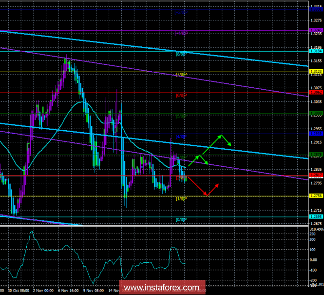 """GBP / USD. November 26th. The trading system. """"Regression Channels"""". December 25, the date of the vote in the British Parliament"""