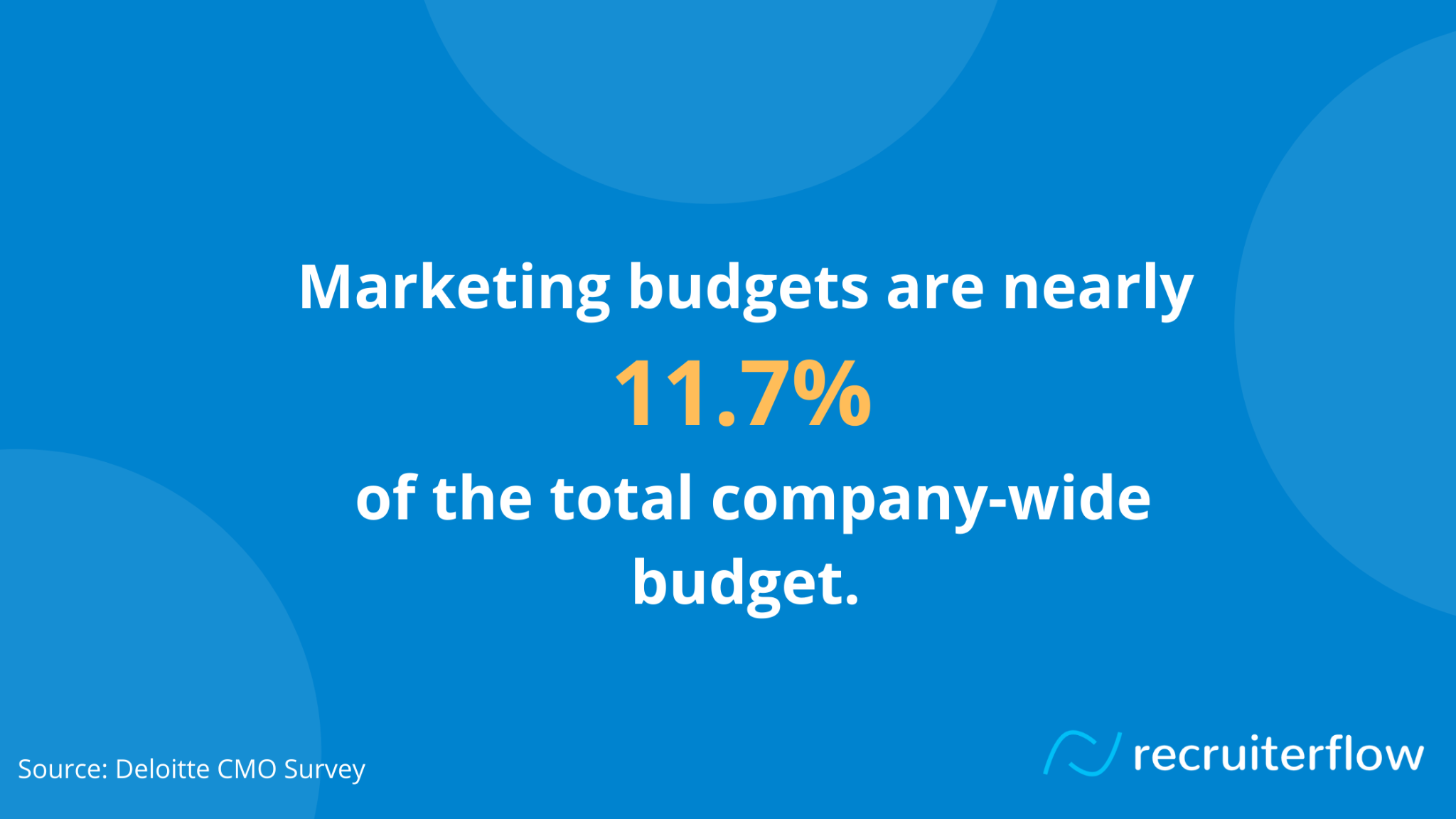 Deloitte's annual CMO survey, marketing budgets are nearly 11.7% of the total company-wide budget.