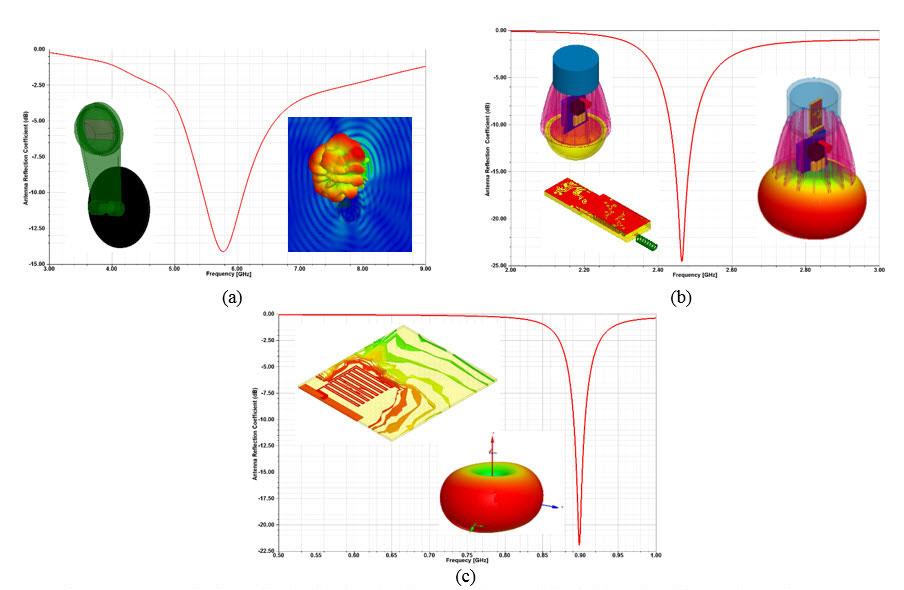 ANSYS Модели антенн, рассчитанные коэффициенты отражения и диаграммы направленности в дальней зоне: (a) антенна датчика движения, (b) антенна светодиодной лампы, (c) антенна привода
