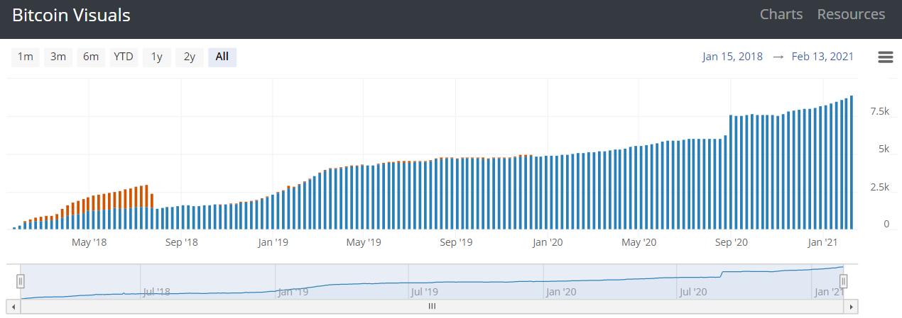Số lượng các nút Lightning đang cho thấy sự tăng trưởng nhất quán trong ba năm qua - Source