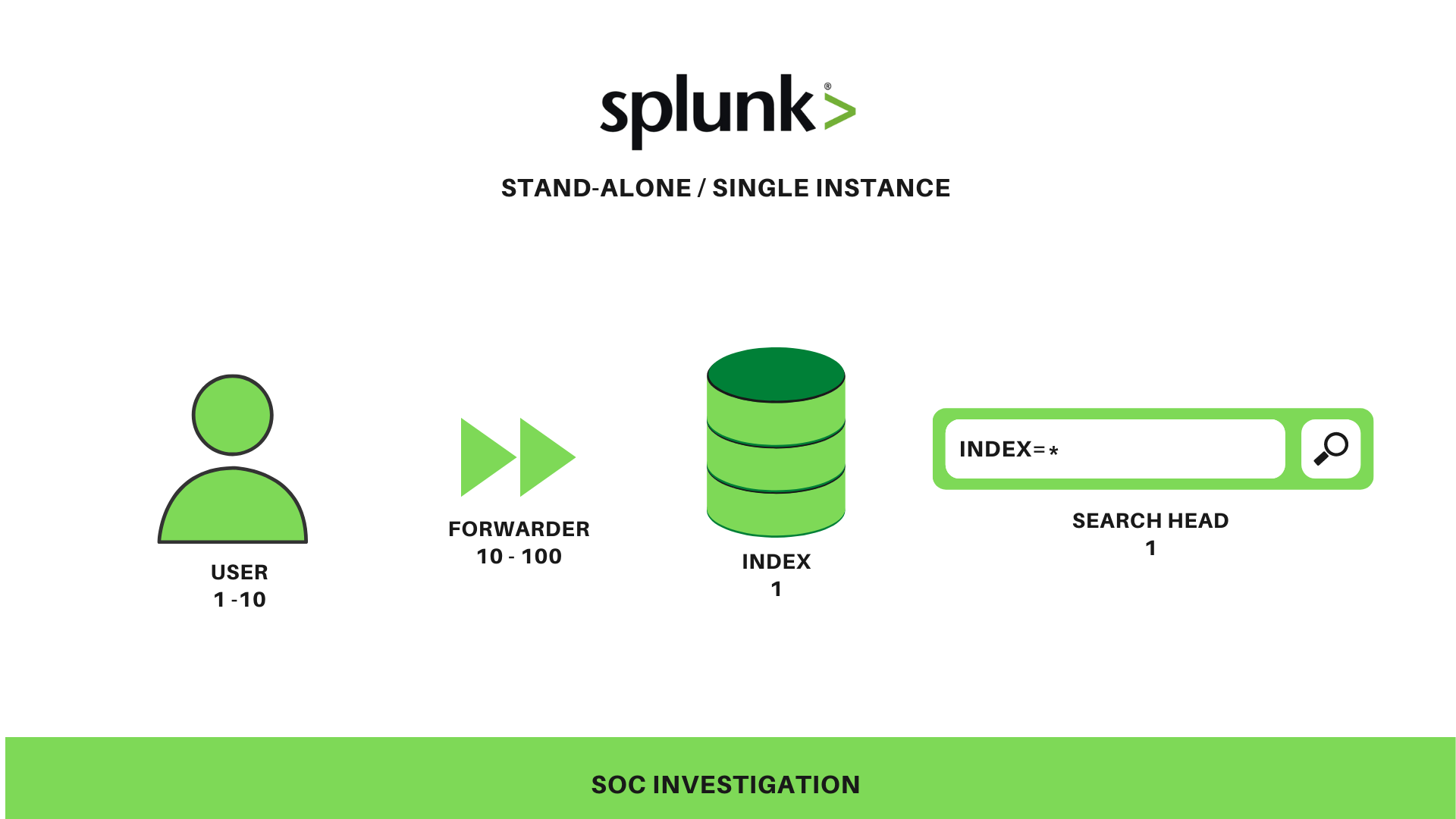 Stand-alone / Single Deployment