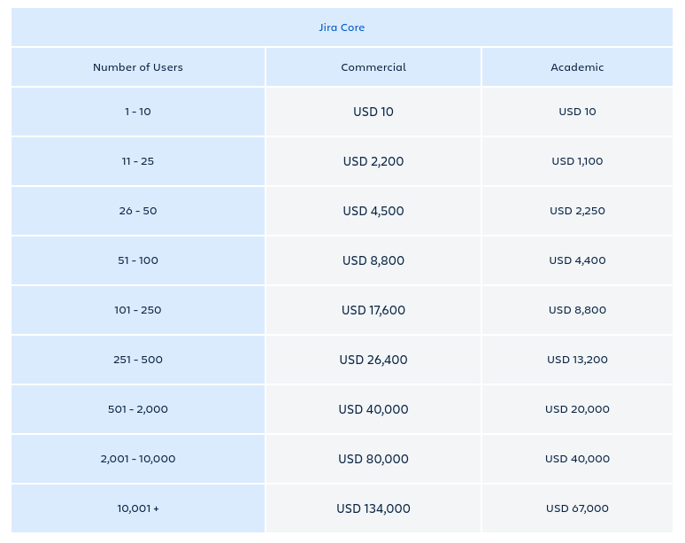 Jira Core Server Pricing