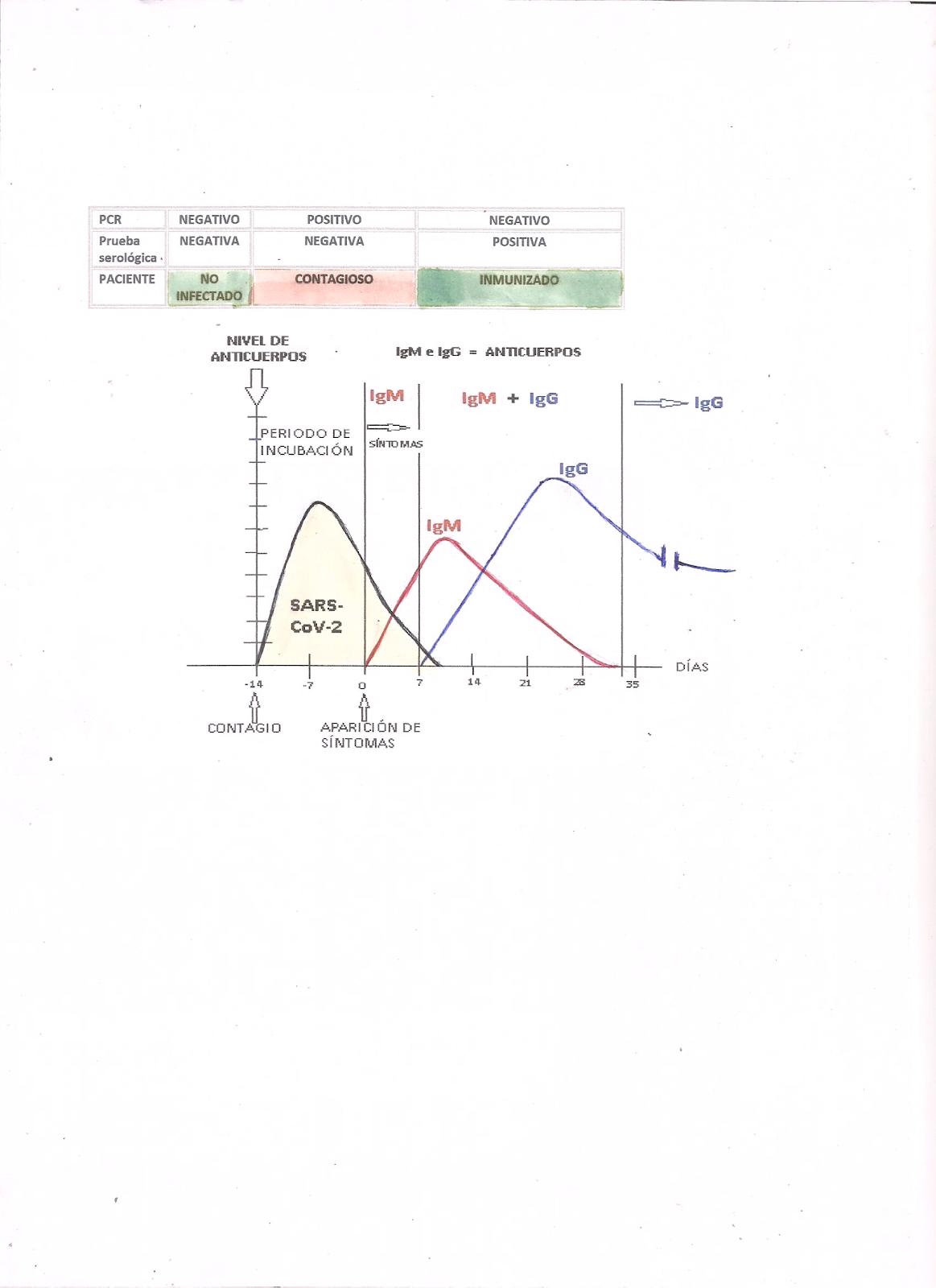 D:\Sanidad\Covid19\Test anti-Sars-CoV2\Contagio Covid-19 y respuesta humoral 001.jpg