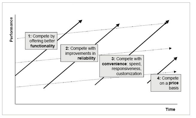 구매계층(buying hierarchy)