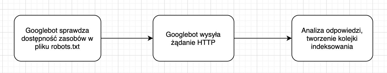 Pozycjonowanie stron a JavaScript