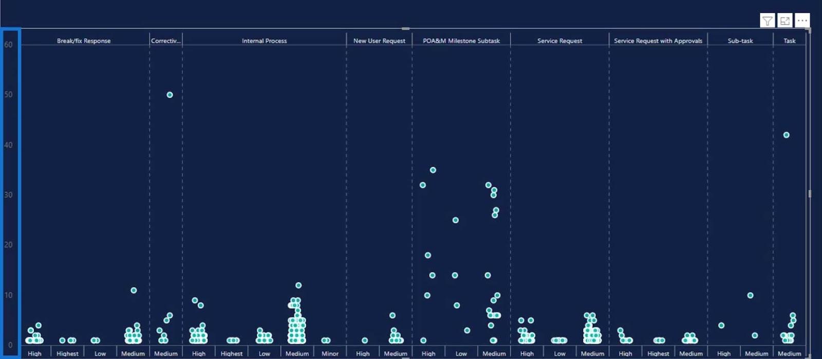 Dot Plot Graphs In Power BI