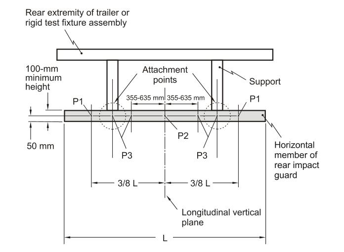 ANSYS | Точки приложения нагрузки (P1, P2, P3) при испытаниях заднего противоударного элемента прицепа согласно «Test Method 223»