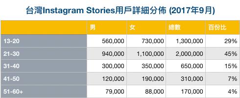 台灣Instagram Stories用戶詳細分佈 (2017年9月)