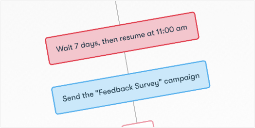 Drip Workflow - Feedback Survey