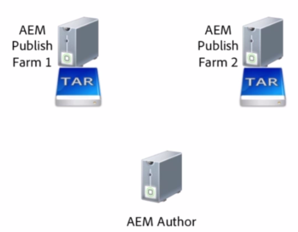 AEM6.1 - Sync Users/Groups on Publishers