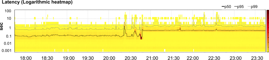 Application's latency, showing 50th, 95th, and 99th percentiles (lines) with a heatmap showing how many requests fell into a given latency bucket at any point in time (shade).