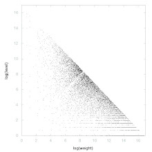 Photo: Decomposition of A134600 - decomposition into weight * level + jump