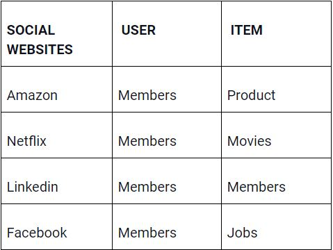 An example showing the user-item matching for social websites like amazon, NetFlix, Linkedin, and Facebook.