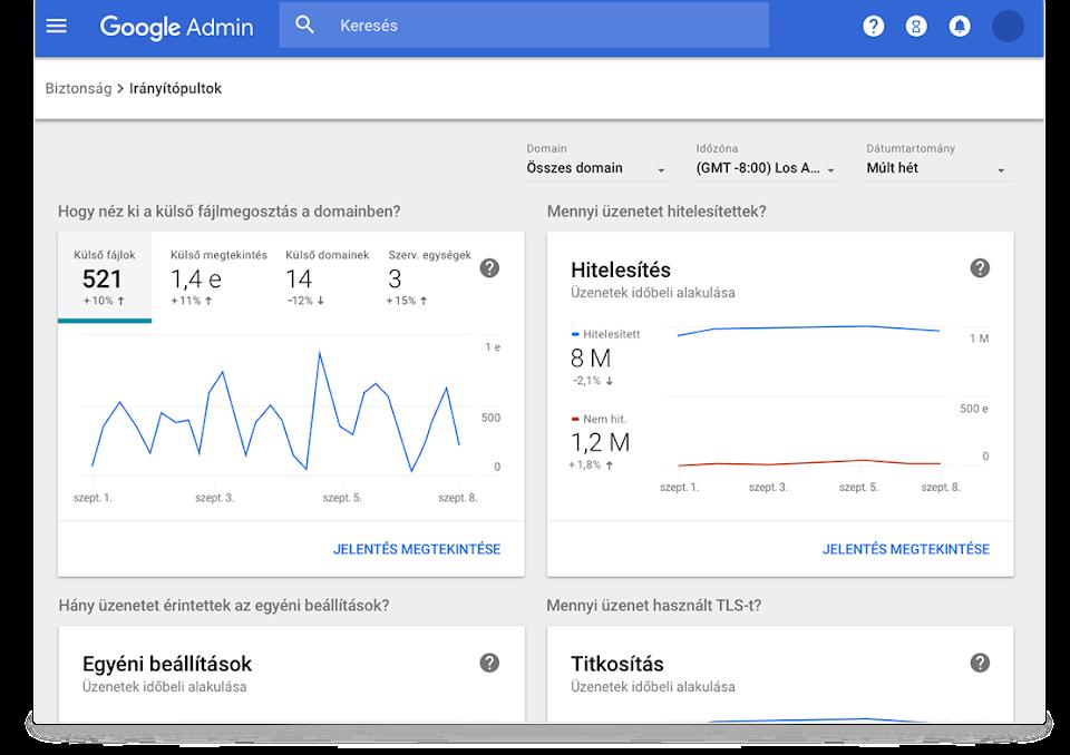 A Google Workspace biztonsági irányítópultjai