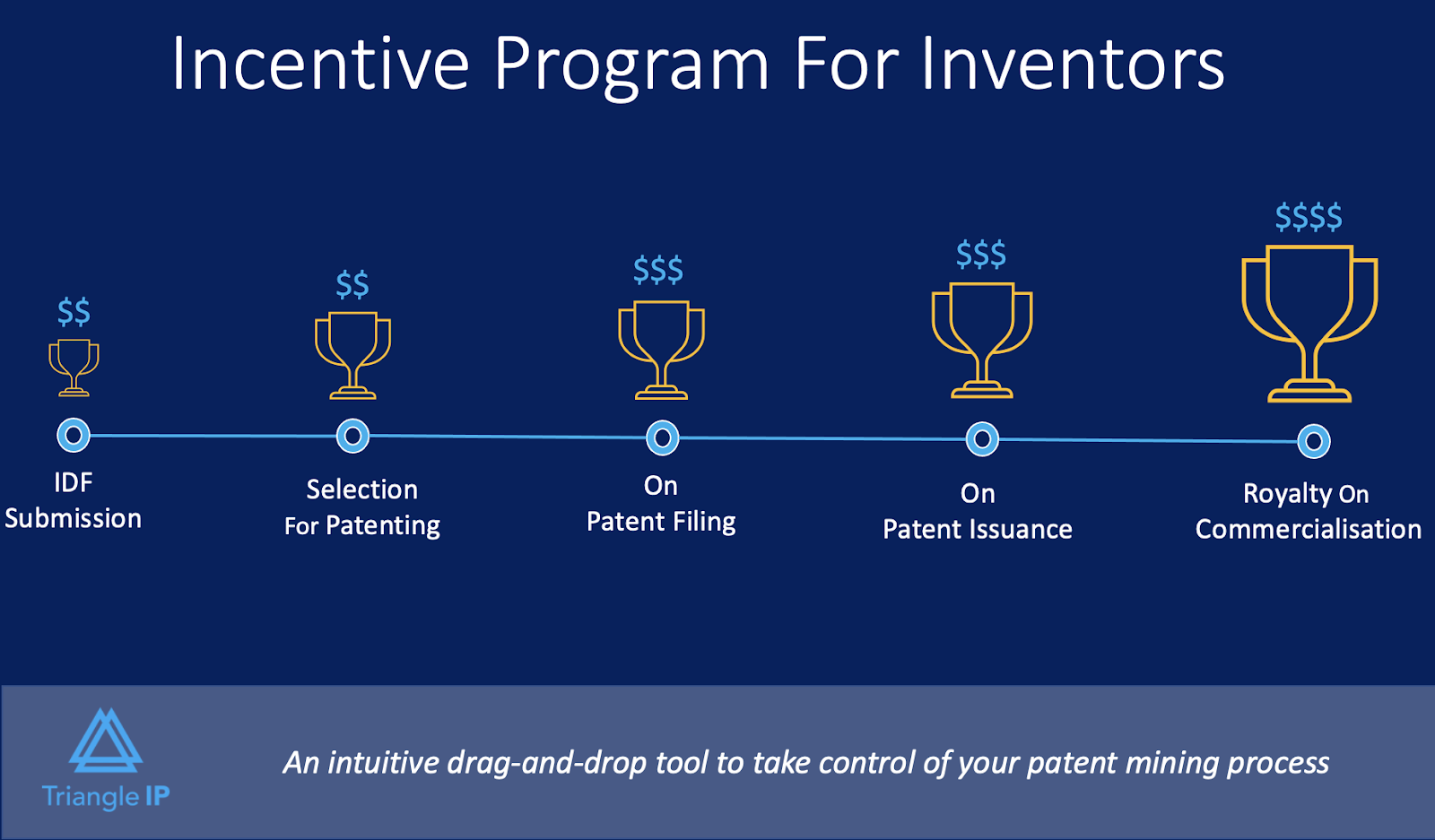 Incentive program for inventors to motivate them to submit more invention disclosures