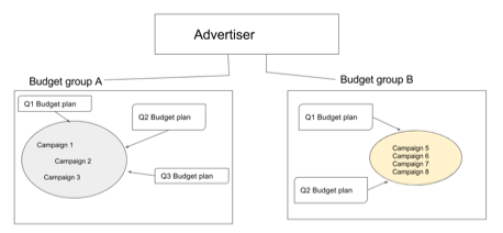 Diagram of 2 budget groups in an advertiser. Each budget group contains 3 or 4 campaigns and 2 or 3 quarterly budget plans impact campaign budgets