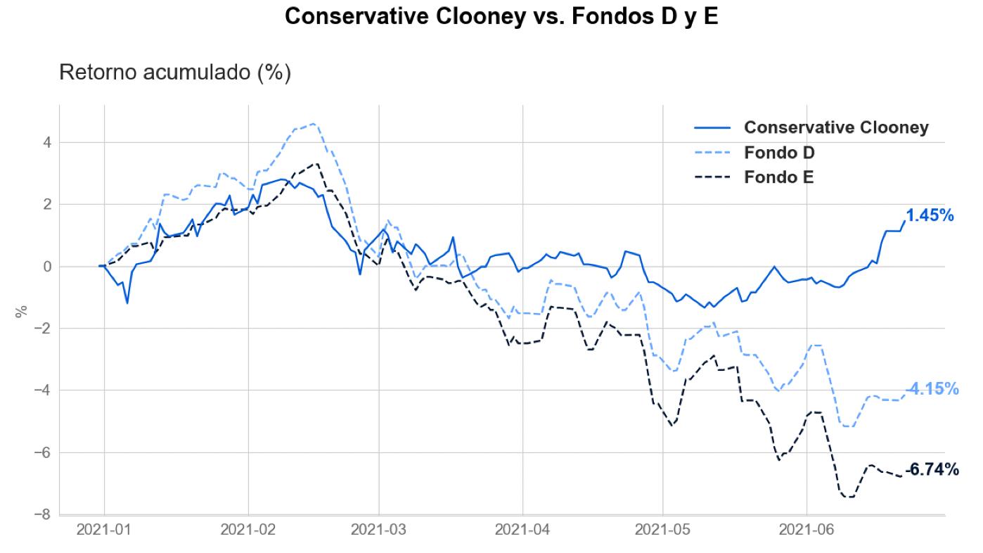 Retorno acumulado neto de comisiones del fondo Conservative Clooney versus los fondos D y E de las AFP durante el año 2021, al 2021/06/22. Fuente: Elaboración propia con datos de Bloomberg.Retorno acumulado neto de comisiones del fondo Conservative Clooney versus los fondos D y E de las AFP durante el año 2021, al 2021/06/22. Fuente: Elaboración propia con datos de Bloomberg.