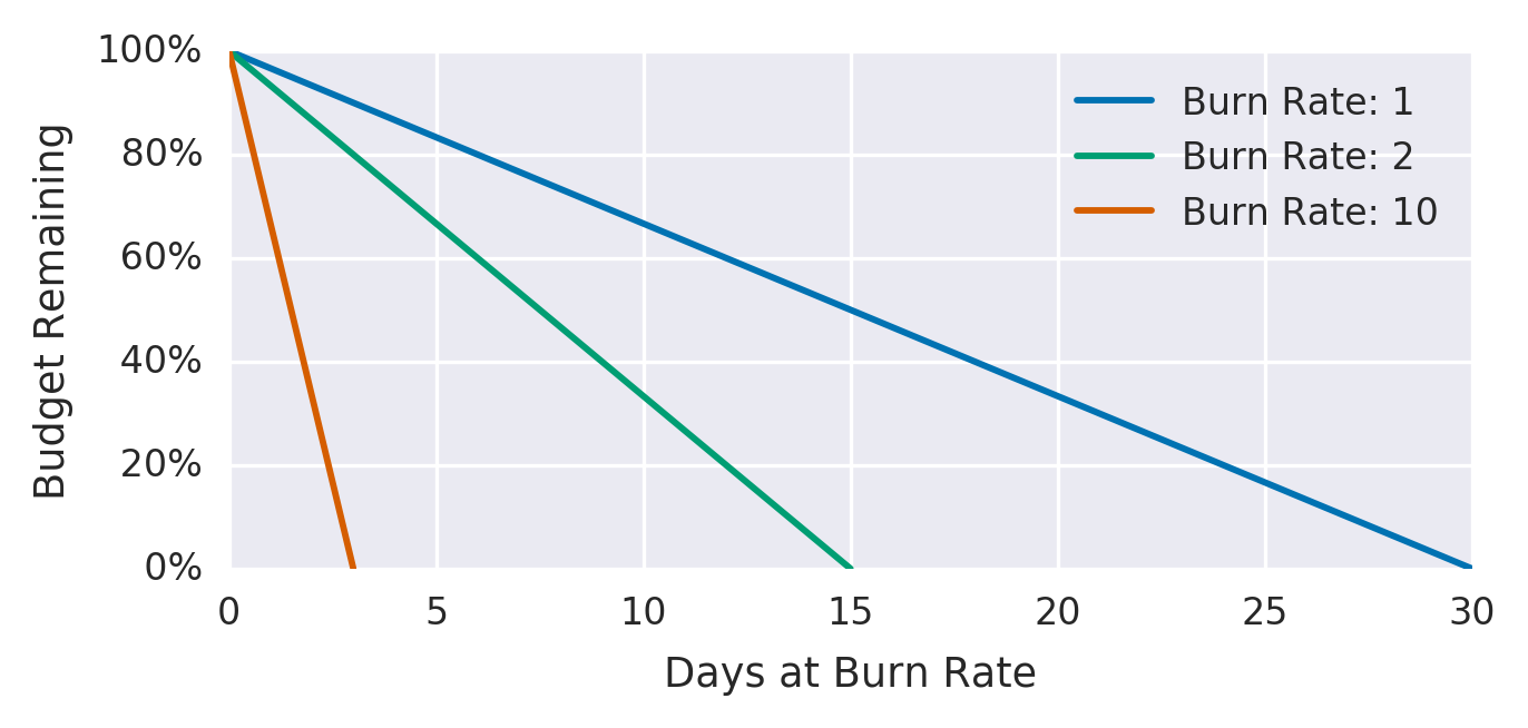 #error_budgets_relative_to_burn_rates