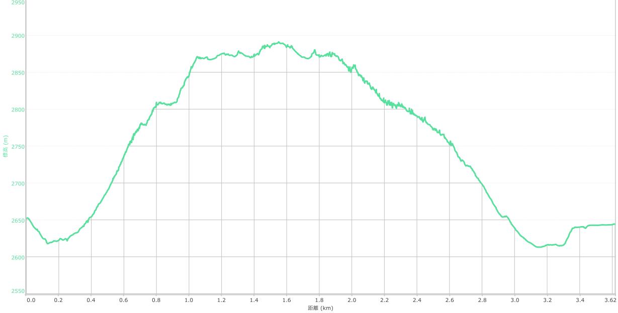 木曽駒ヶ岳 標高と気温
