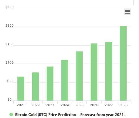 Bitcoin Gold Price Prediction 2021, 2023, 2025, and beyond 8