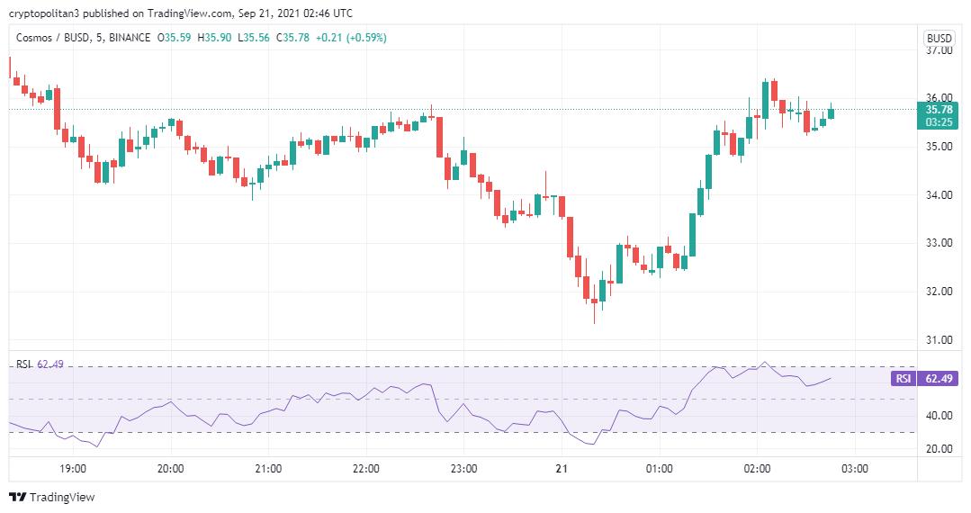 Cosmos price analysis: ATOM/USD is bullish in the next 24 hours 2