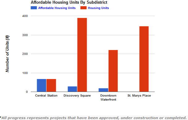Affordable Housing by Sub-dist